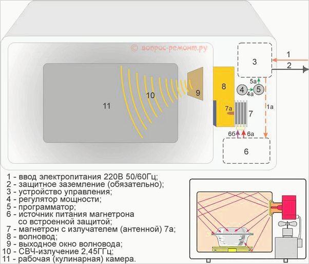 raschet-rupornoy-antenni-dlya-magnetrona-ot-svch-pechi-prinudila